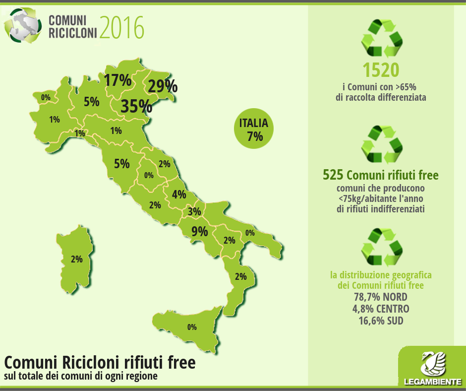 Raccolta differenziata efficiente, San Giuliano del Sannio tra i 'Comuni ricicloni' di Legambiente