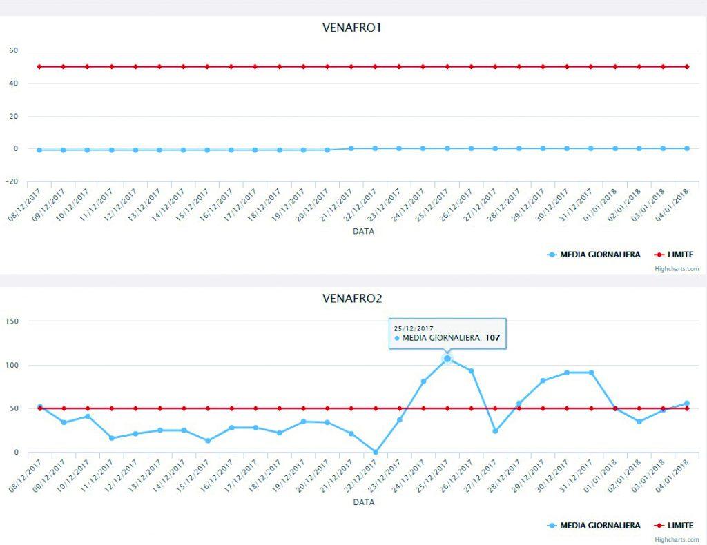 Pm10, a Venafro in via Campania otto sforamenti in 12 giorni