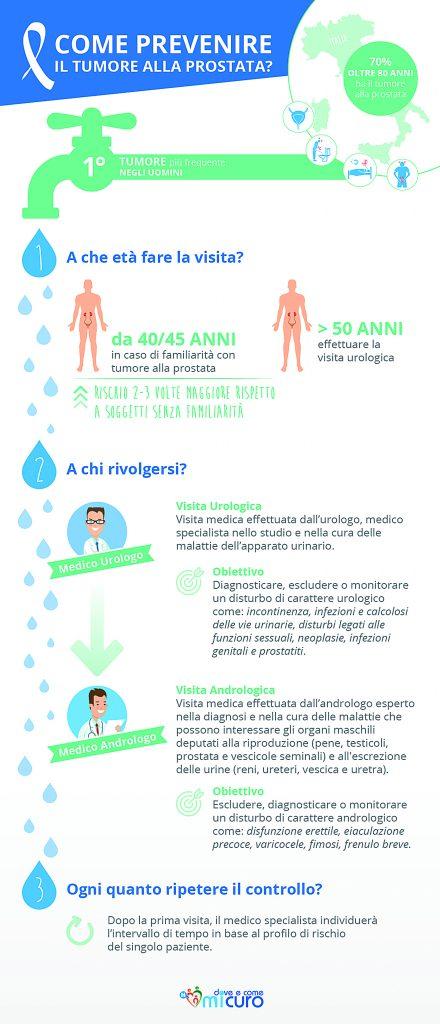 trattamento del cancro alla prostata maschile