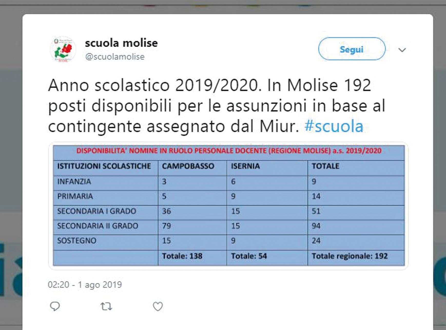 Calendario Scolastico Regione Molise.Scuola Partono Le Assunzioni In Molise Contratti Per 192